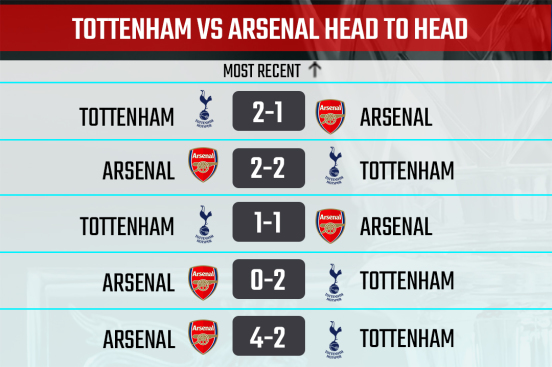 Spurs vs Arsenal Head to Head record