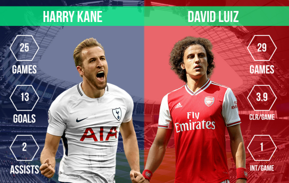 Harry Kane vs David Luiz North London derby