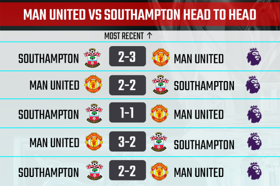 Man United vs Sothampton H2H record
