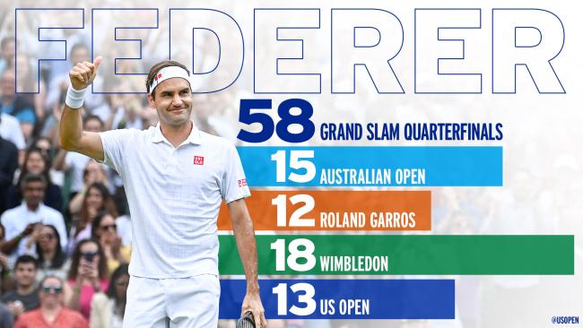 Federer grand slam quarter-finals