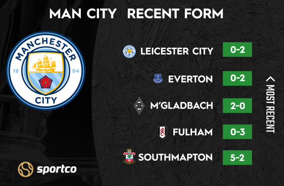 Man City recent form