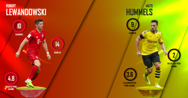 Robert Lewandowski vs Mats Hummels Bayern Munich vs Borussia Dortmund