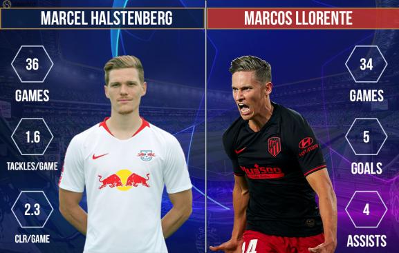 Marcel Halstenberg vs Marcos Llorente RB Leipzig vs Atletico Madrid