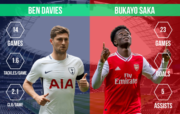 Ben Davies vs Bukayo Saka North London derby