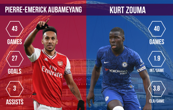 Pierre-Emerick Aubameyang vs Kurt Zouma Arsenal vs Chelsea FA Cup final