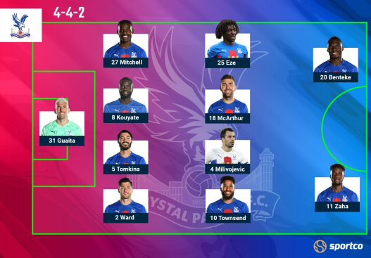 Crystal Palace Predicted line up