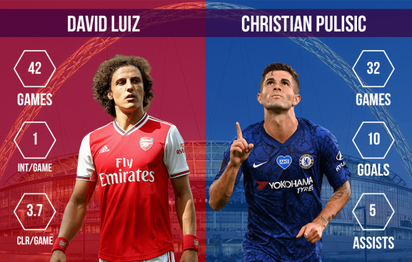 David Luiz vs Christian Pulisic Arsenal vs Chelsea FA Cup final