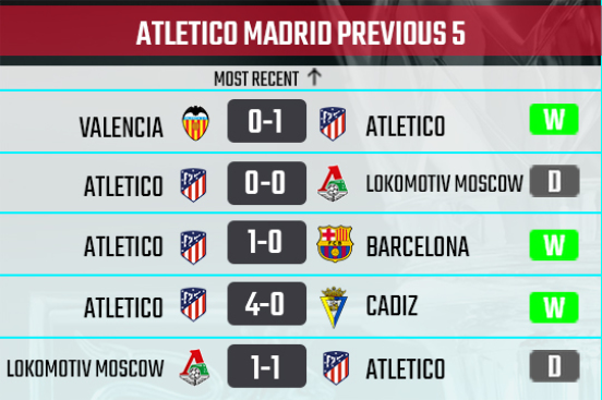 Athletico recent form