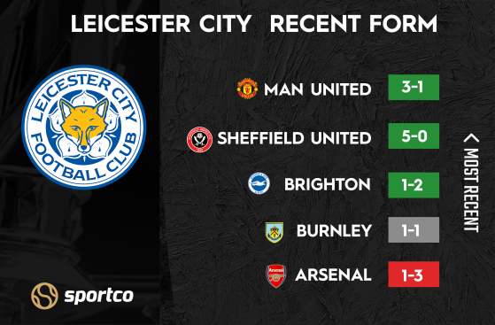 Leicester City Recent Form