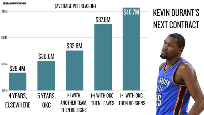 Kevin Durant Income growth