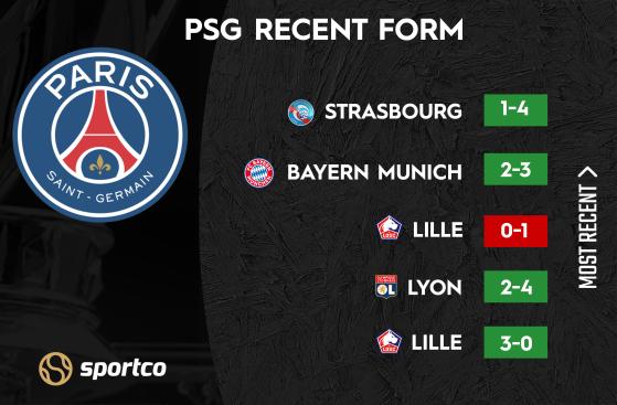 PSG Recent Form