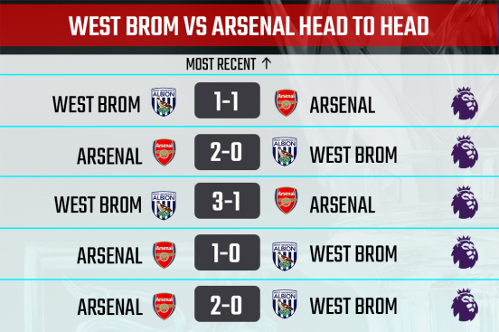 West Brom vs Arsenal H2H record