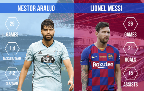 Nestor Araujo vs Lionel Messi Celta Vigo vs FC Barcelona