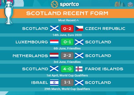 Scotland recent form