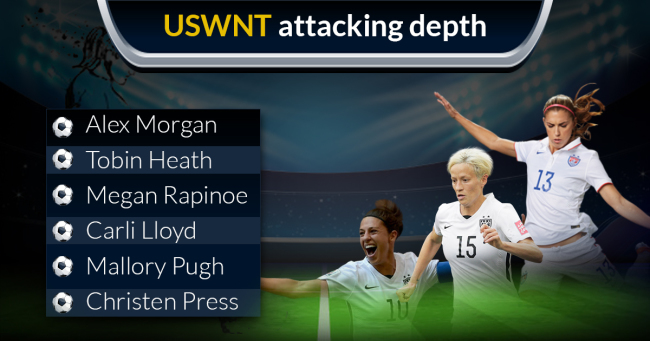 USWNT Attacking Depth