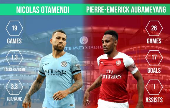 Nicolas Otamendi vs Pierre-Emerick Aubameyang Manchester City vs Arsenal