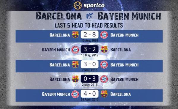Barcelona vs Bayern Last 5 Games