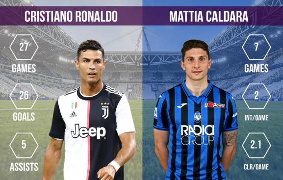 Cristiano Ronaldo vs Mattia Caldara Juventus vs Atalanta