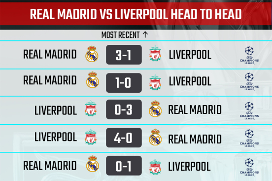 Real Madrid vs Liverpool H2H record