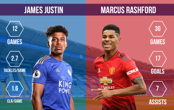 James Justin vs Marcus Rashford Leicester City vs Manchester United