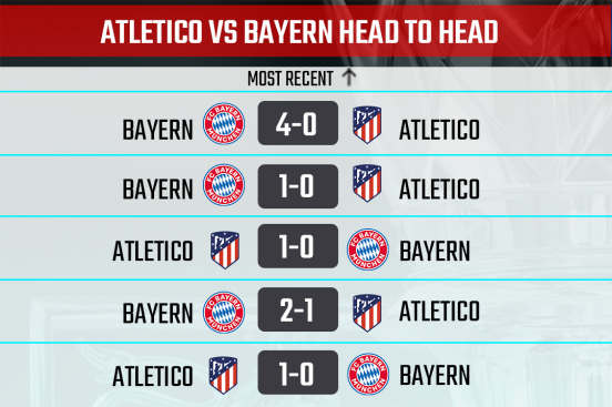 Athletico Madrid vs Bayern Head to Head record