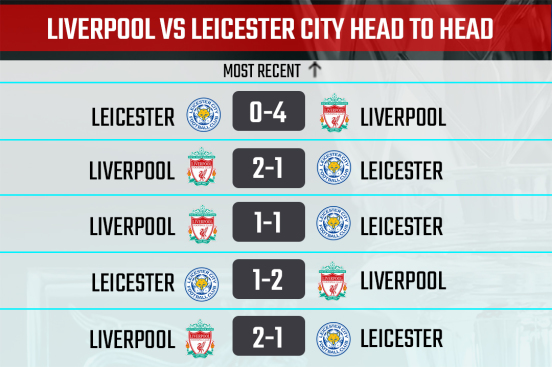 Liverpool vs Leicester City Head-to-Head record