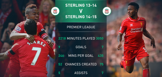 Sterling stats for Liverpool