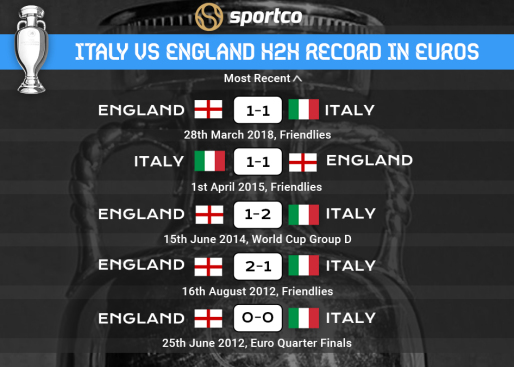 Italy vs England H2H Record Last 5 matches