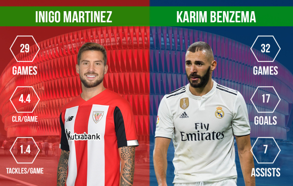 Inigo Martinez vs Karim Benzema Athletic Club vs Real Madrid
