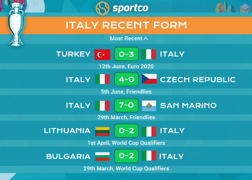 Italy recent form