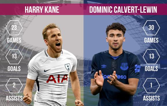 Harry Kane vs Dominic Calvert-Lewin Tottenham vs Everton