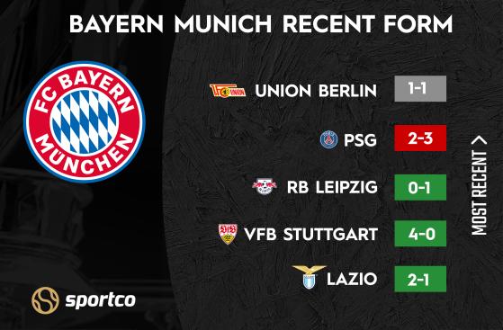 Bayern Munich Recent Form