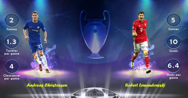 Andreas Christensen vs Robert Lewandowski Chelsea vs Bayern Munich
