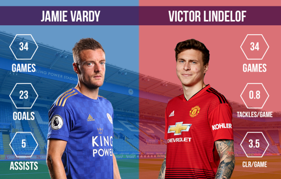 Jamie Vardy vs Victor Lindelof Leicester City vs Manchester United