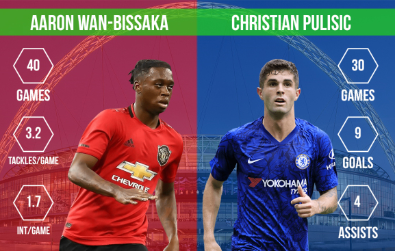 Aaron Wan-Bissaka vs Christian Pulisic Manchester United vs Chelsea FA Cup