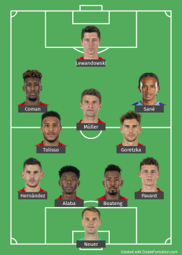 Bayern Munich Probable XI against RB Leipzig