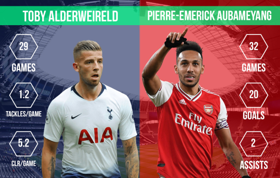 Toby Alderweireld vs Pierre-Emerick Aubameyang North London derby