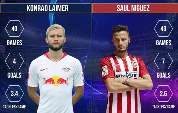 Konrad Laimer vs Saul Niguez RB Leipzig vs Atletico Madrid
