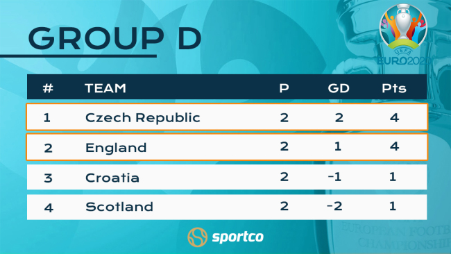 Euro 2020 Group D standings
